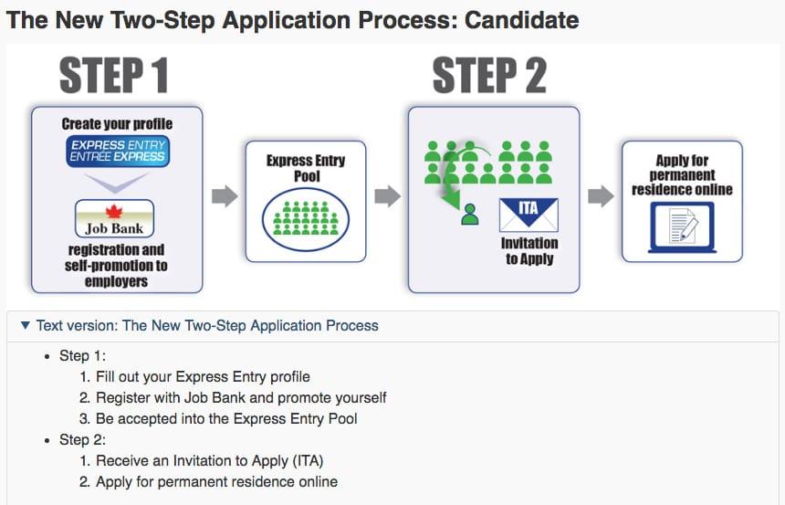 Express Entry: imigrando para o Canadá como um profissional